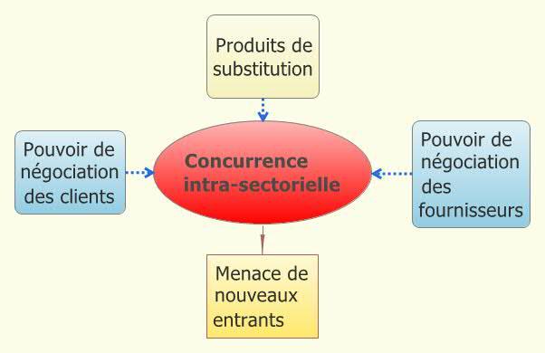 Le modèle des 5 forces de Porter