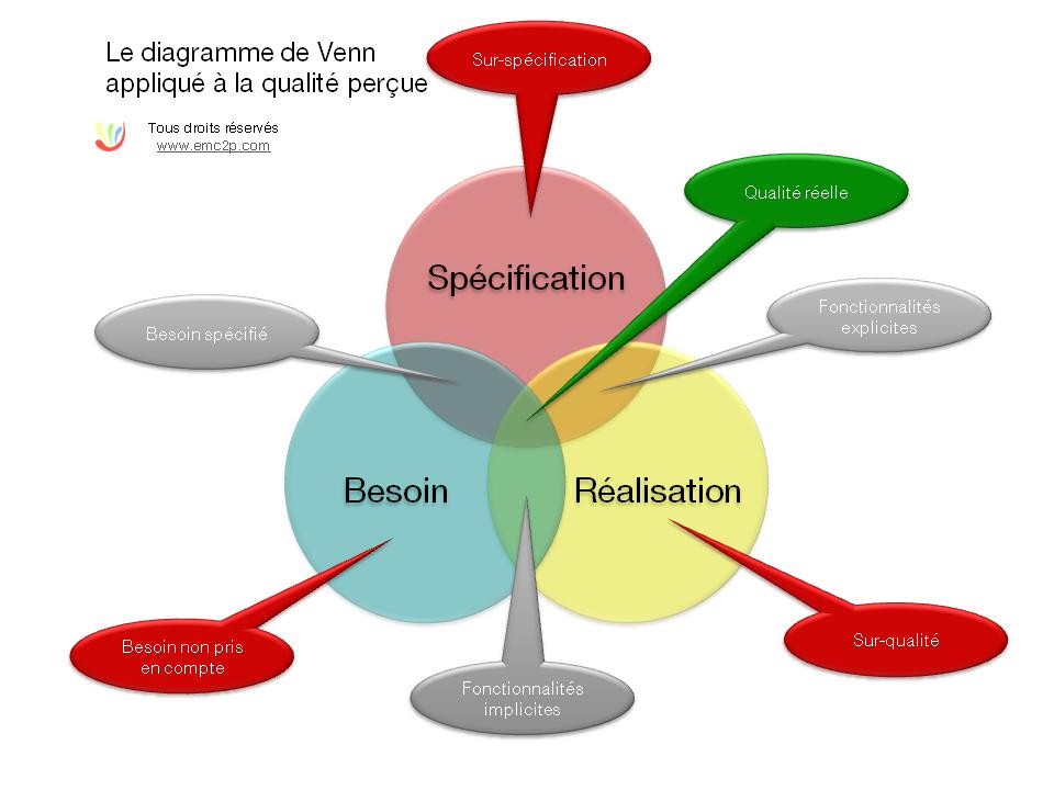 diagramme_de_venn