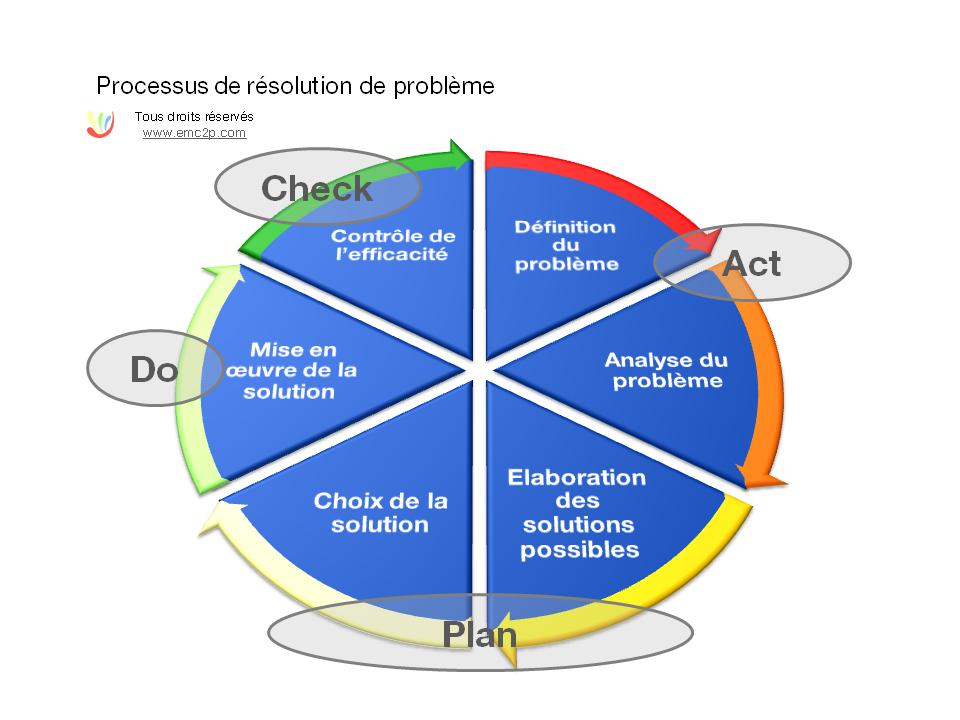 Processus de résolution d'un problème
